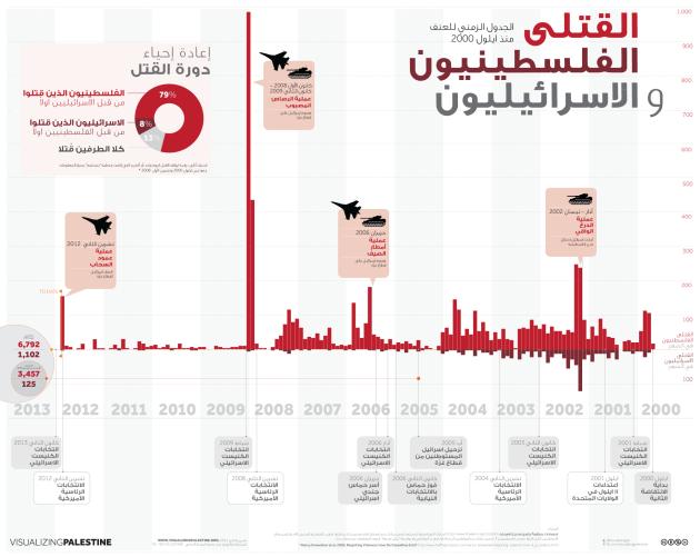 vp-violence-timeline-arabic-2012-12-20